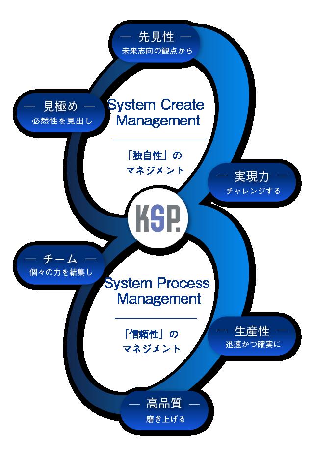KSPの事業コンセプト