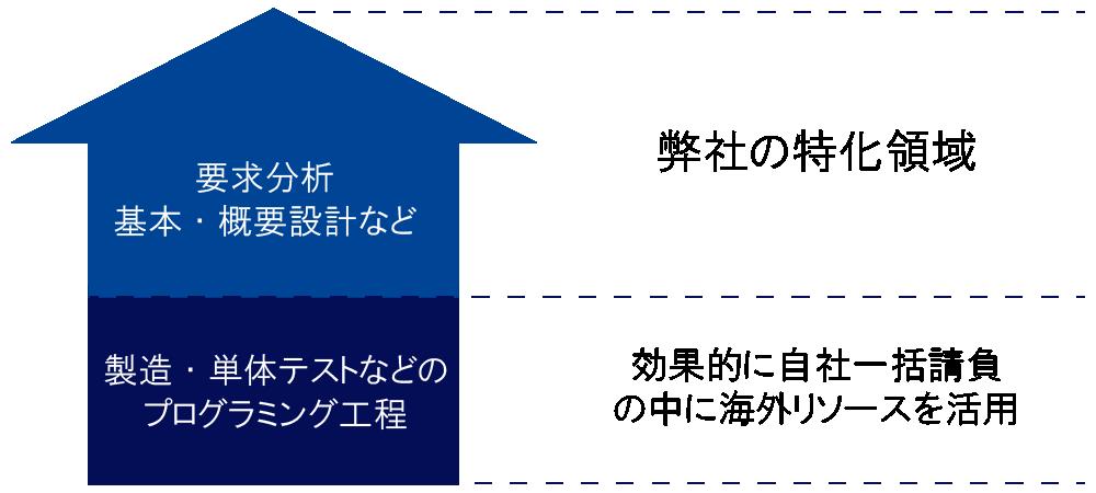 KSPの特化領域